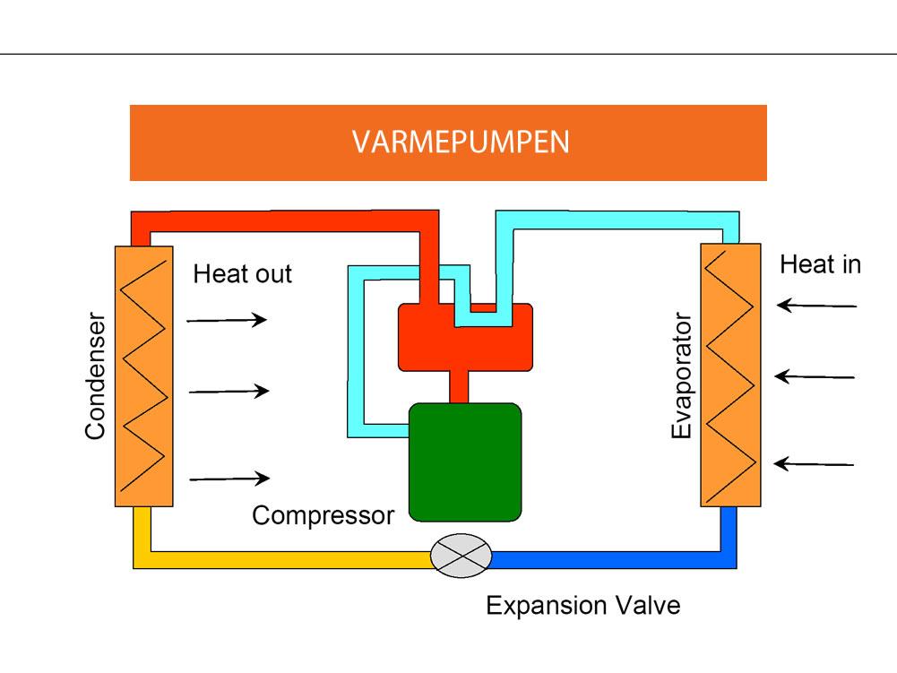 Information om luft til luft varmepumpe